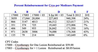 Cryo Medicare
